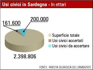 Sardegna, demani civici (estensione in ettari)