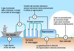 schema di operatività di un rigassificatore