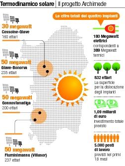 centrali solari termodinamiche in progetto in Sardegna