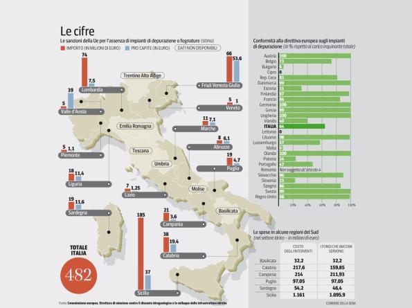 Italia, depuratori non a norma e rischio sanzioni europee (da Il Corriere della Sera)
