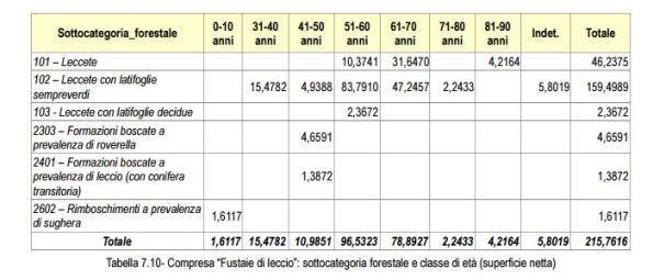 2 - Tabella_classi_cronologiche_compresa_fustaia_Settefratelli_pag.219