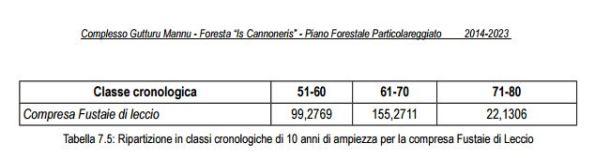 3 - Tabella_classi_cronologiche_compresa_fustaia_Is_Can_pag.186