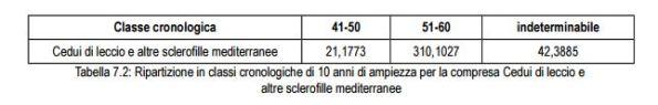 4- Tabella_classi_cronologiche_compresa_ceduo_Is_Can_pag.178