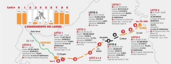 """stato dei lavori della nuova S.S. """"Sassari-Olbia"""" al febbraio 2016 (da La Nuova Sardegna)"""