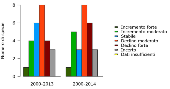 uccelli ambienti agricoli 2000-2014