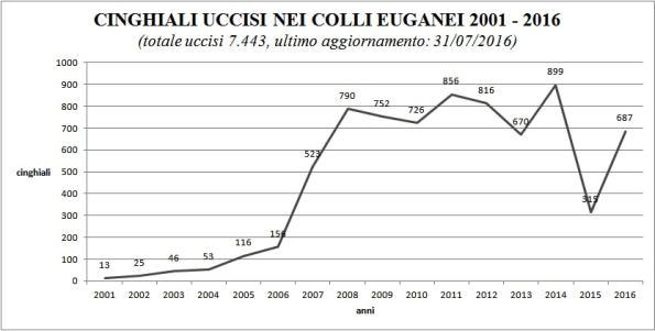 Parco naturale regionale dei Colli Euganei, Cinghiali uccisi (2001 - 31 luglio 2016)