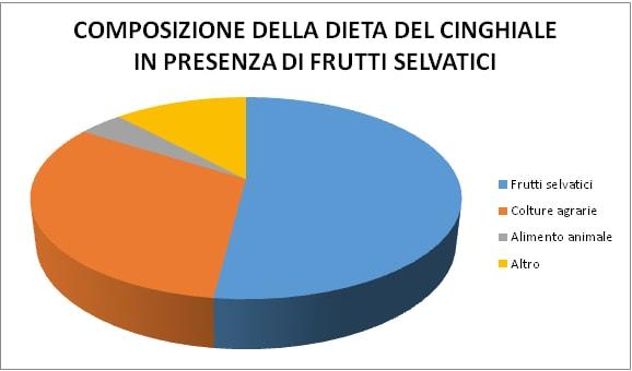 dieta-cinghiale-presenza-frutti-selvatici