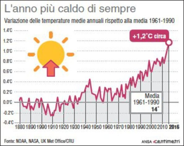 W.M.O., andamento della variazione della temperatura rispetto alla media dal 1880 a oggi