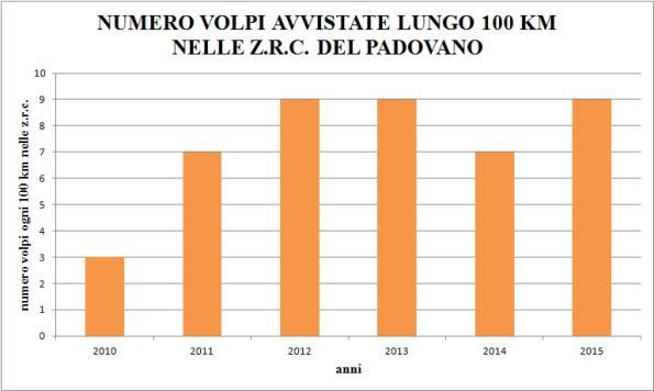 monitoraggio Volpi in Provincia di Padova (2010-2015)