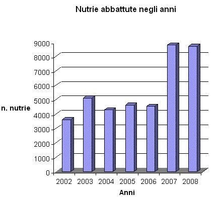 Provincia di Padova, Nutrie abbattute (2002-2008)