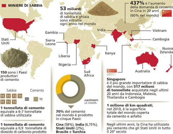 estrazione di sabbia nel Mondo (da La Stampa)